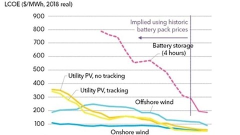 Offshore wind and battery cost reduction 'threatens coal and gas'